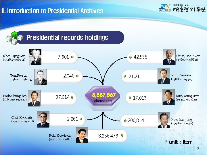 II. Introduction to Presidential Archives Presidential records holdings Rhee, Syngman (1948. 7~1960. 4) Yun,