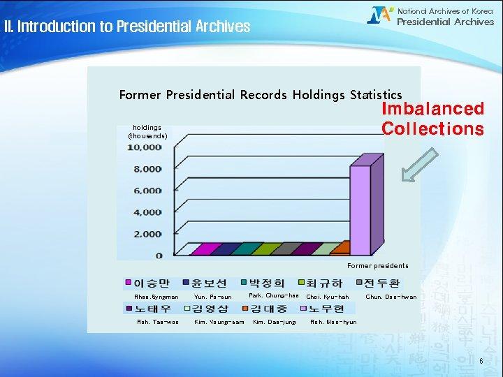 National Archives of Korea Presidential Archives II. Introduction to Presidential Archives Former Presidential Records