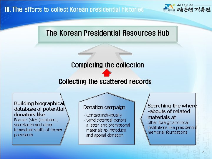 III. The efforts to collect Korean presidential histories The Korean Presidential Resources Hub Completing