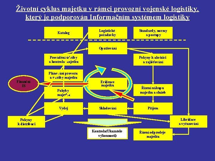 Životní cyklus majetku v rámci provozní vojenské logistiky, který je podporován Informačním systémem logistiky
