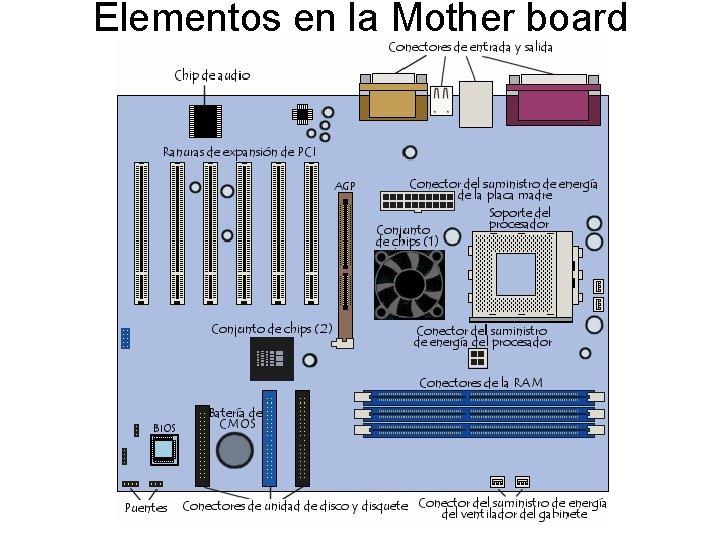 Elementos en la Mother board