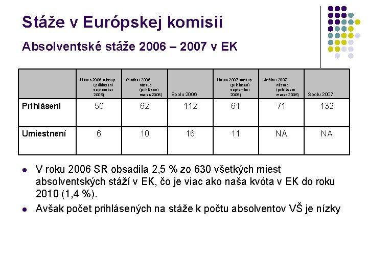 Stáže v Európskej komisii Absolventské stáže 2006 – 2007 v EK Marec 2006 nástup