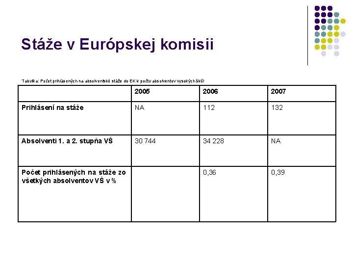 Stáže v Európskej komisii Tabuľka: Počet prihlásených na absolventské stáže do EK k počtu