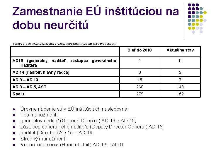 Zamestnanie EÚ inštitúciou na dobu neurčitú Tabuľka č. 6 Orientačná kvóta pridelená Slovensku rozdelená