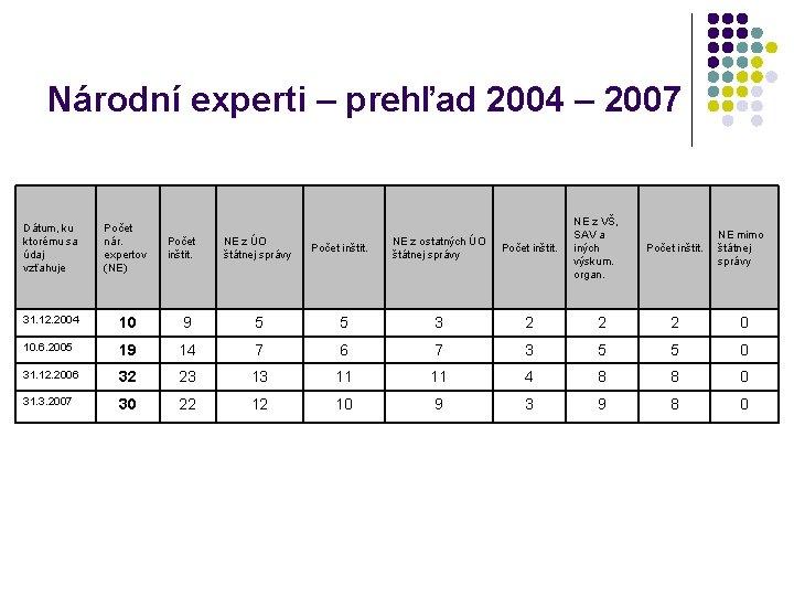 Národní experti – prehľad 2004 – 2007 Dátum, ku ktorému sa údaj vzťahuje Počet