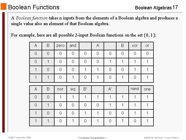 Boolean Functions Boolean Algebras 17 A Boolean function takes n inputs from the elements