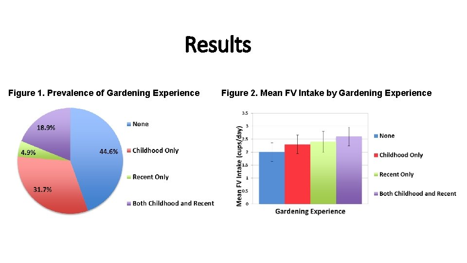 Results Figure 1. Prevalence of Gardening Experience Figure 2. Mean FV Intake by Gardening