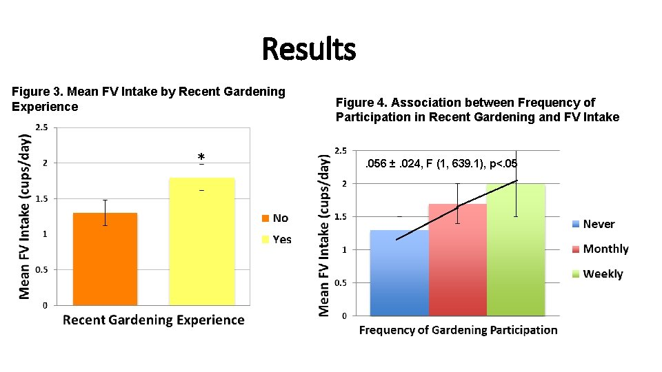 Results Figure 3. Mean FV Intake by Recent Gardening Experience * Figure 4. Association