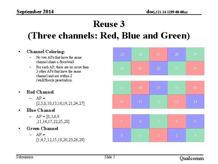 September 2014 doc. : 11 -14 -1199 -00 -00 ax Reuse 3 (Three channels: