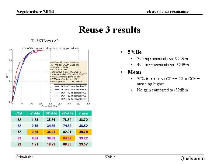 September 2014 doc. : 11 -14 -1199 -00 -00 ax Reuse 3 results UL