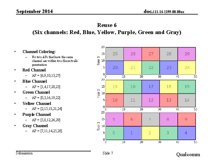 September 2014 doc. : 11 -14 -1199 -00 -00 ax Reuse 6 (Six channels: