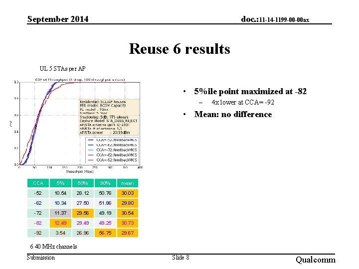 September 2014 doc. : 11 -14 -1199 -00 -00 ax Reuse 6 results UL