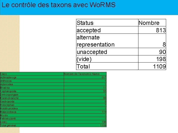 Le contrôle des taxons avec Wo. RMS Status accepted alternate representation unaccepted (vide) Total
