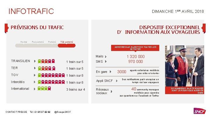 INFOTRAFIC DIMANCHE 1 ER AVRIL 2018 PRÉVISIONS DU TRAFIC Normal Peu perturbé Perturbé DISPOSITIF