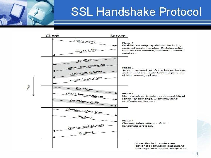 SSL Handshake Protocol 11