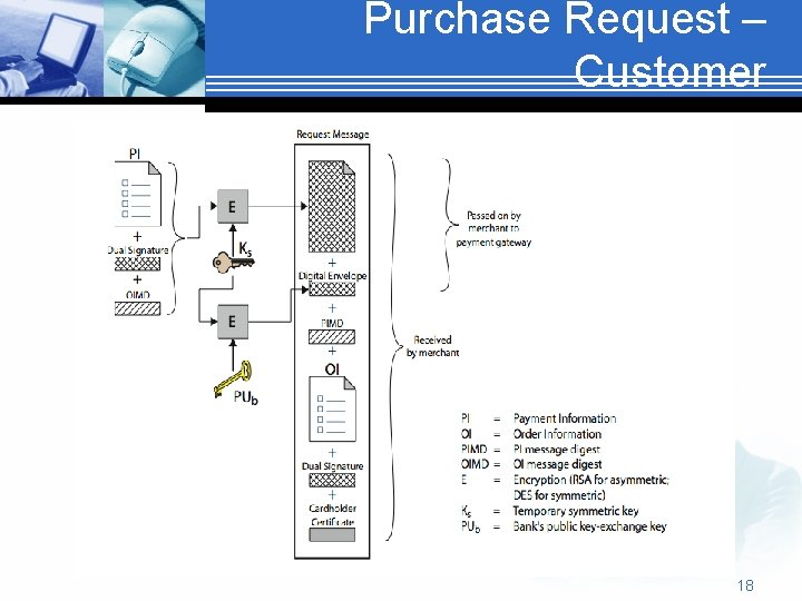 Purchase Request – Customer 18