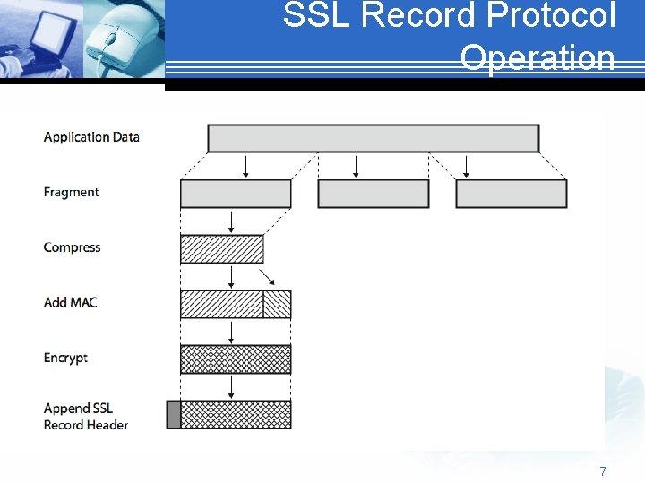 SSL Record Protocol Operation 7