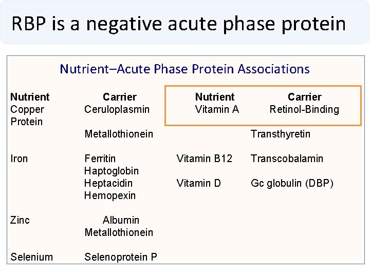 RBP is a negative acute phase protein Nutrient–Acute Phase Protein Associations Nutrient Copper Protein