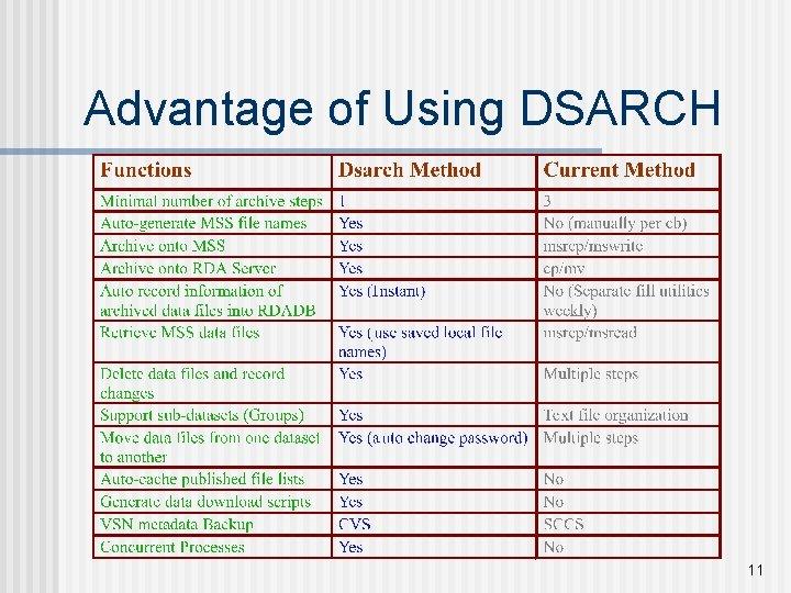 Advantage of Using DSARCH 11