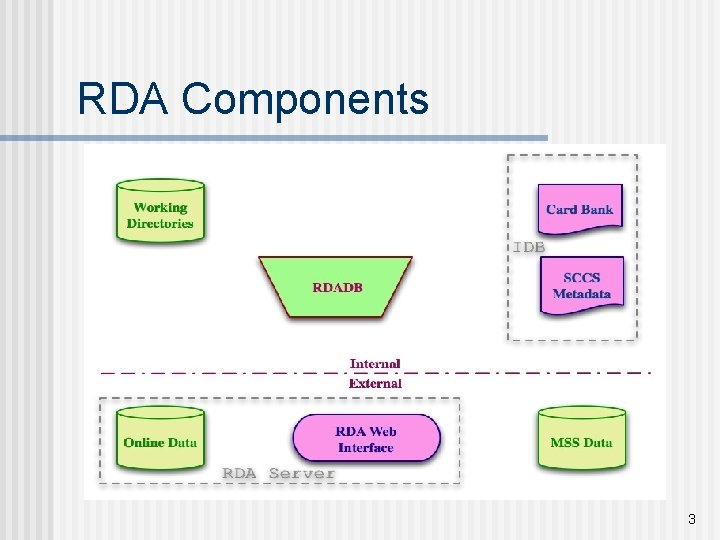 RDA Components 3