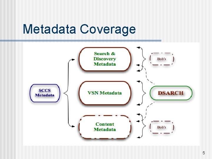 Metadata Coverage 5