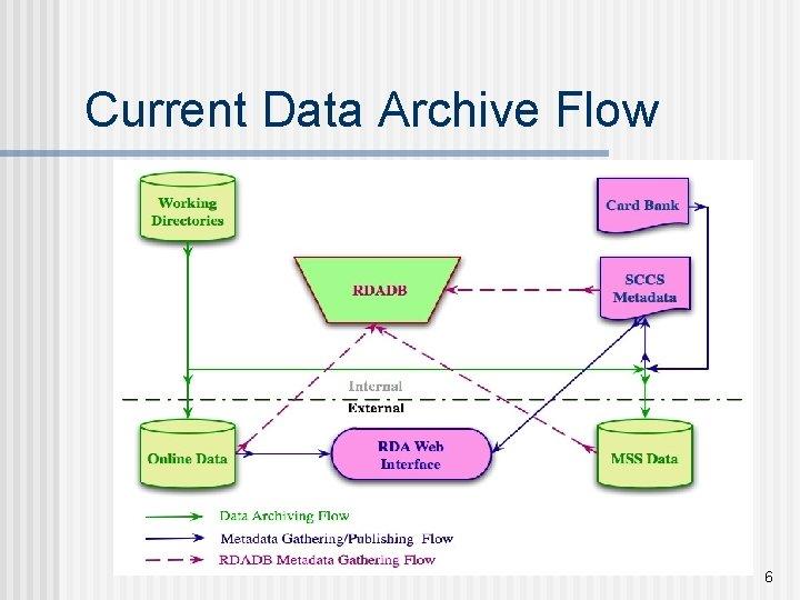 Current Data Archive Flow 6