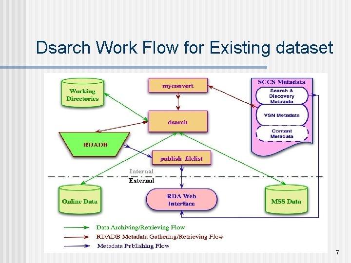 Dsarch Work Flow for Existing dataset 7