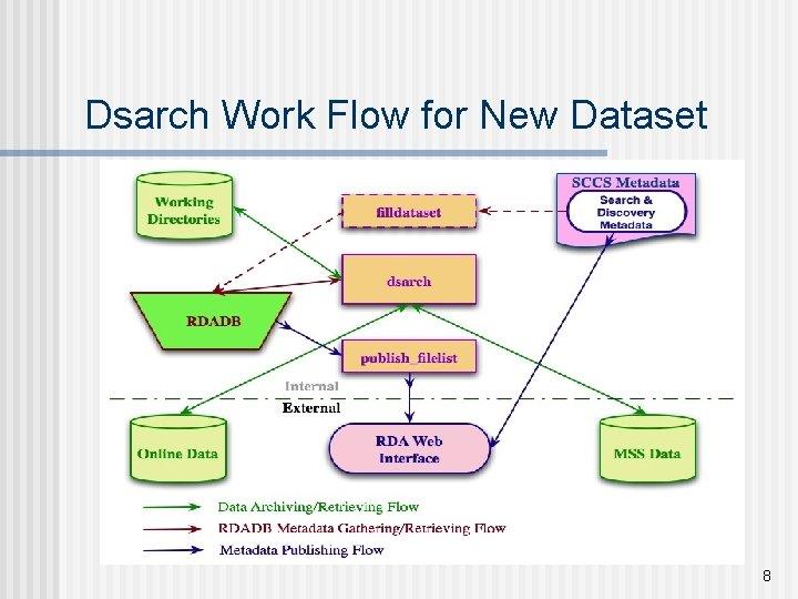 Dsarch Work Flow for New Dataset 8