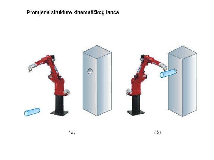 Promjena strukture kinematičkog lanca