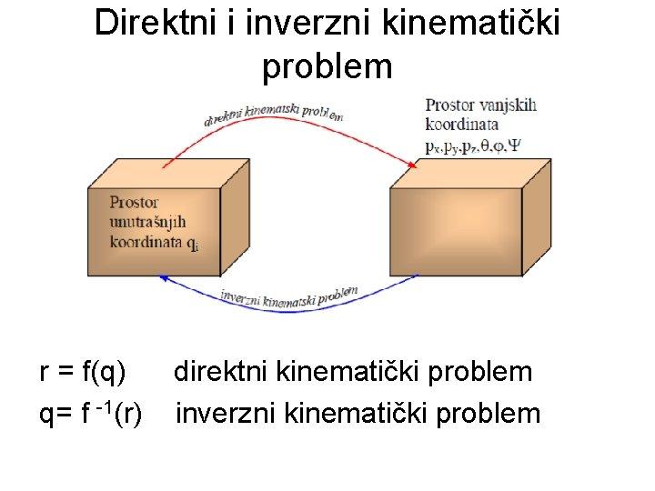 Direktni i inverzni kinematički problem r = f(q) q= f -1(r) direktni kinematički problem