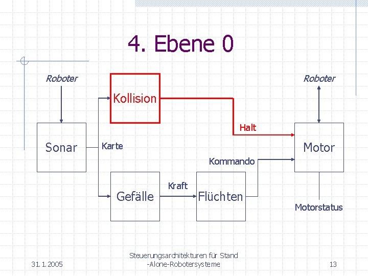 4. Ebene 0 Roboter Kollision Halt Sonar Motor Karte Kommando Gefälle 31. 1. 2005