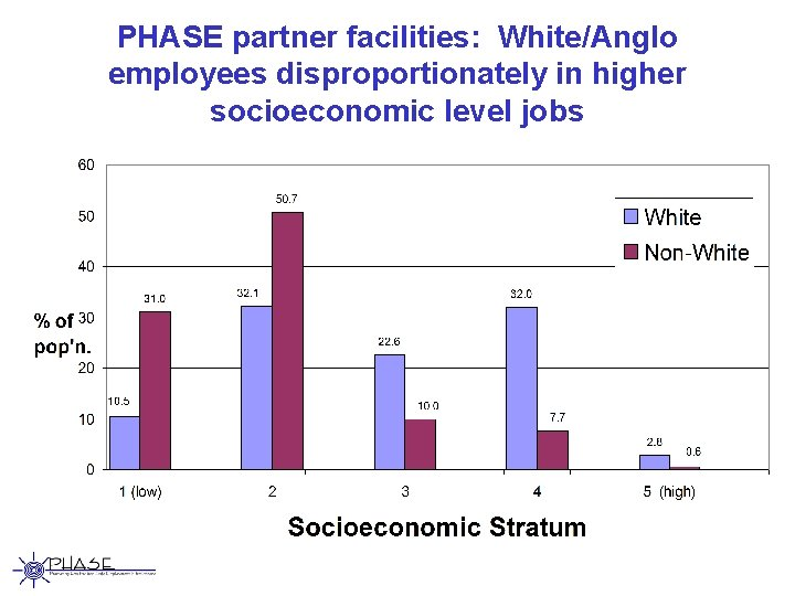 PHASE partner facilities: White/Anglo employees disproportionately in higher socioeconomic level jobs