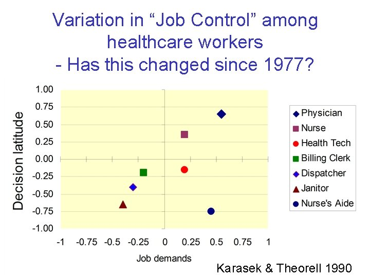 """Variation in """"Job Control"""" among healthcare workers - Has this changed since 1977? Karasek"""