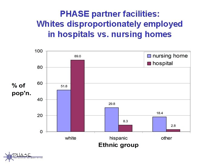 PHASE partner facilities: Whites disproportionately employed in hospitals vs. nursing homes