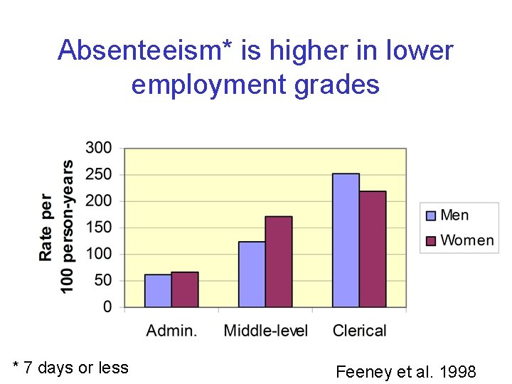 Absenteeism* is higher in lower employment grades * 7 days or less Feeney et
