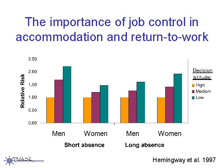 The importance of job control in accommodation and return-to-work Decision latitude: Hemingway et al.