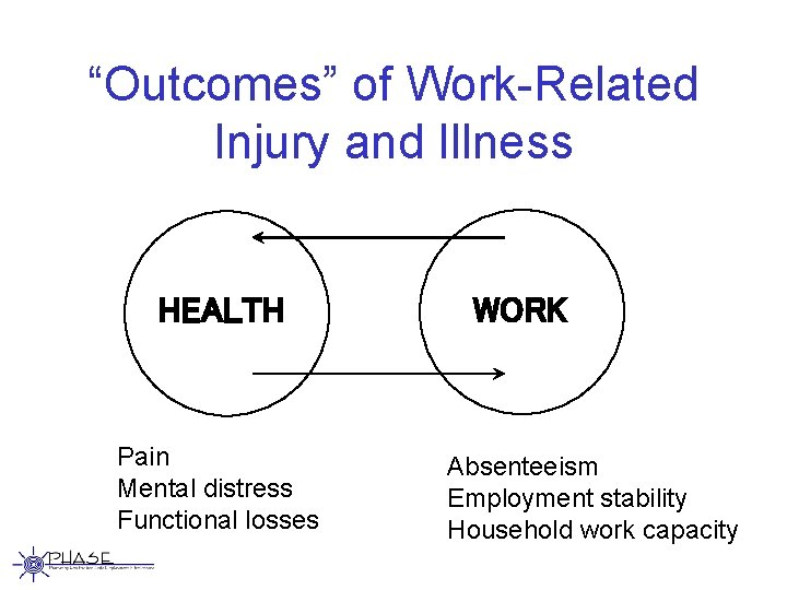 """""""Outcomes"""" of Work-Related Injury and Illness HEALTH Pain Mental distress Functional losses WORK Absenteeism"""
