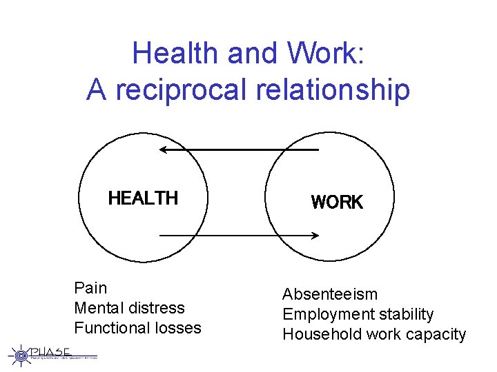 Health and Work: A reciprocal relationship HEALTH Pain Mental distress Functional losses WORK Absenteeism
