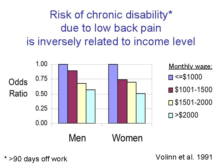Risk of chronic disability* due to low back pain is inversely related to income