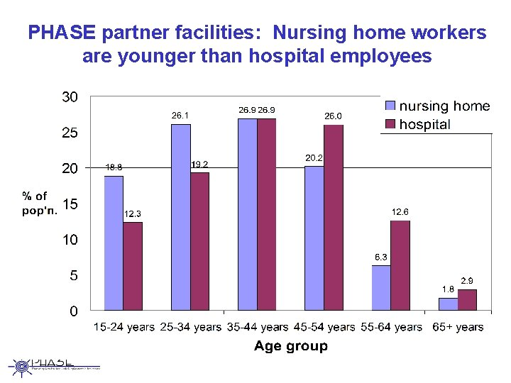 PHASE partner facilities: Nursing home workers are younger than hospital employees