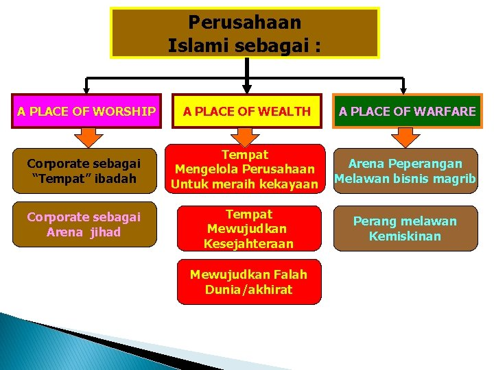 Perusahaan Islami sebagai : A PLACE OF WORSHIP A PLACE OF WEALTH A PLACE
