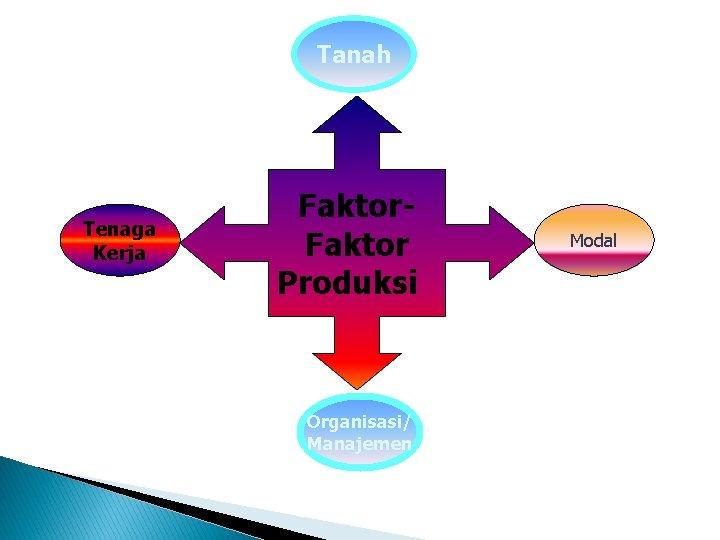 Tanah Kafil Tenaga Kerja Faktor Produksi Organisasi/ Manajemen Modal