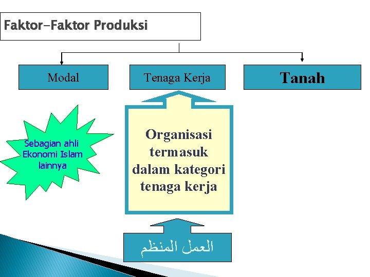 Faktor-Faktor Produksi Modal Sebagian ahli Ekonomi Islam lainnya Tenaga Kerja Organisasi termasuk dalam kategori