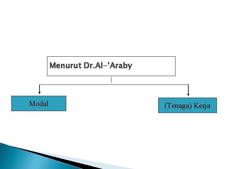Menurut Dr. Al-'Araby Modal (Tenaga) Kerja