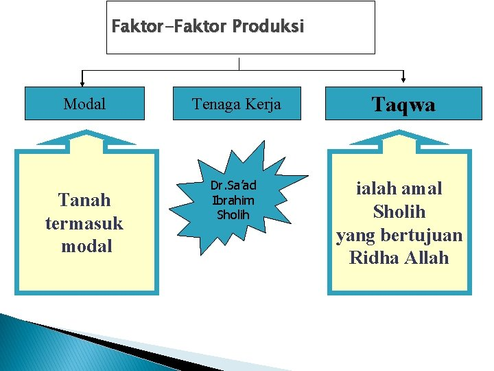 Faktor-Faktor Produksi Modal Tanah termasuk modal Tenaga Kerja Dr. Sa'ad Ibrahim Sholih Taqwa ialah