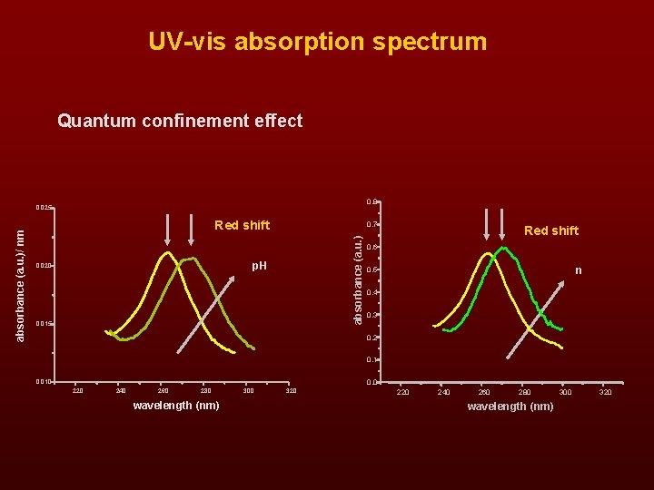 UV-vis absorption spectrum Quantum confinement effect 0. 8 Red shift 0. 7 absorbance (a.