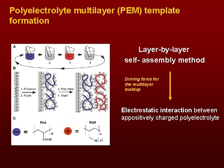 Polyelectrolyte multilayer (PEM) template formation Layer-by-layer self- assembly method Driving force for the multilayer