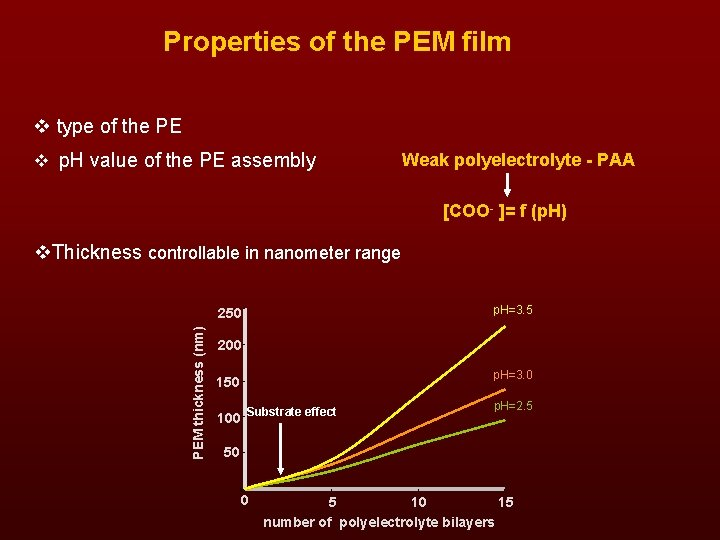Properties of the PEM film v type of the PE v p. H value