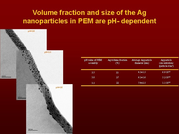 Volume fraction and size of the Ag nanoparticles in PEM are p. H- dependent