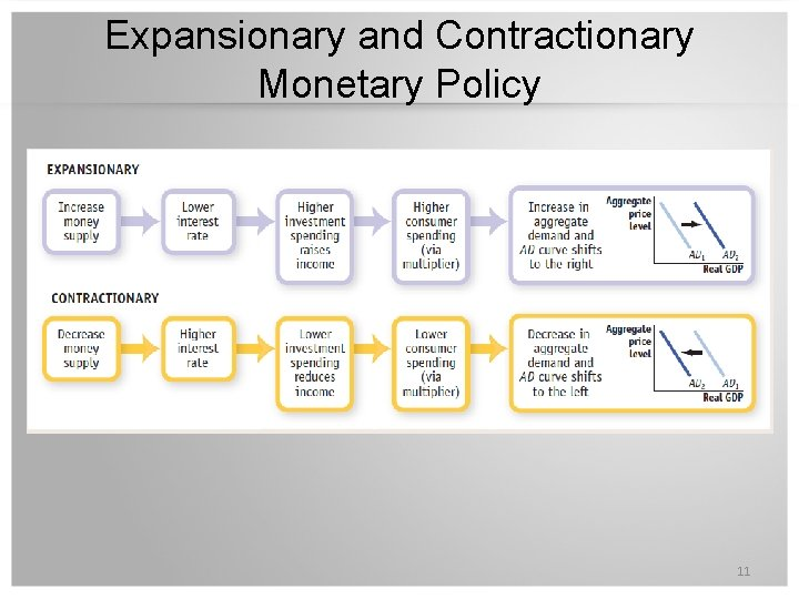 Expansionary and Contractionary Monetary Policy 11